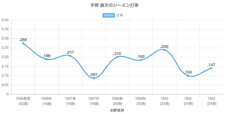 宇野 錦次のシーズン打率