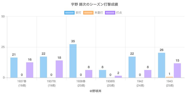 #宇野 錦次のシーズン打撃成績