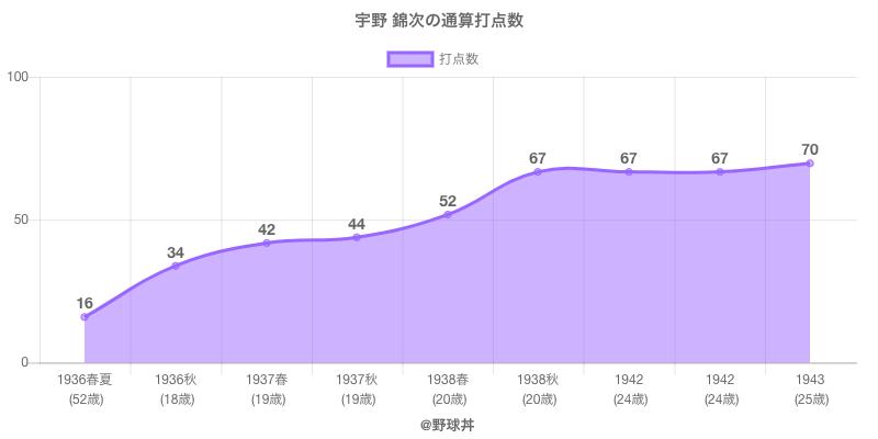#宇野 錦次の通算打点数