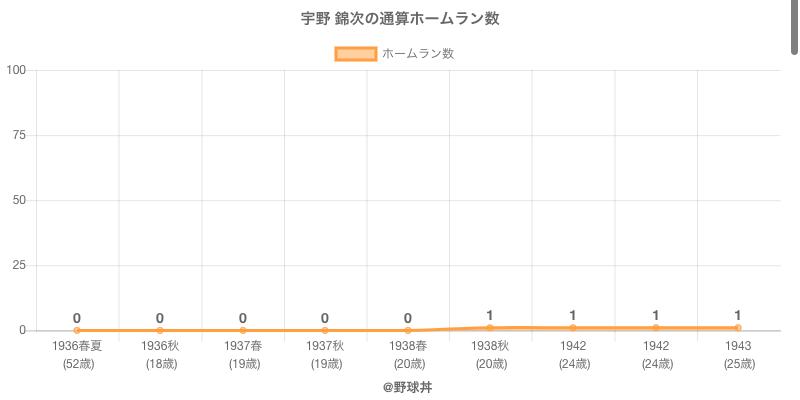 #宇野 錦次の通算ホームラン数