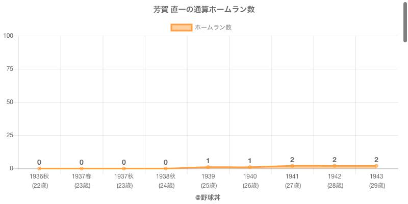 #芳賀 直一の通算ホームラン数