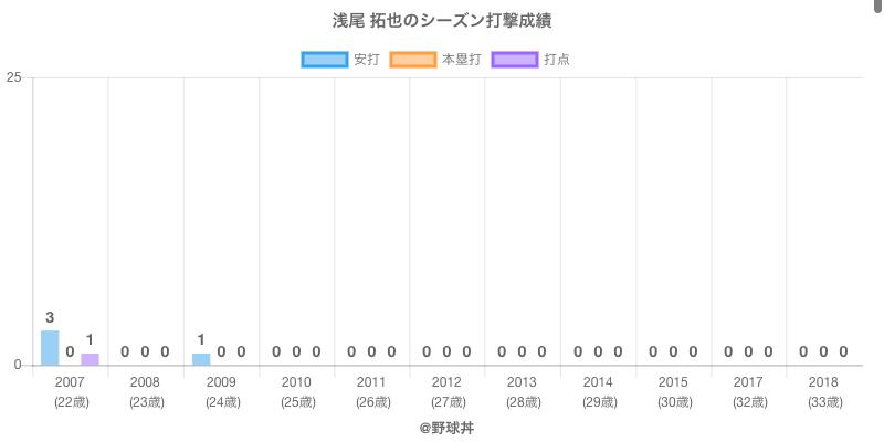 #浅尾 拓也のシーズン打撃成績