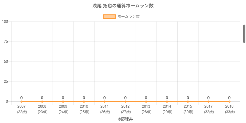 #浅尾 拓也の通算ホームラン数