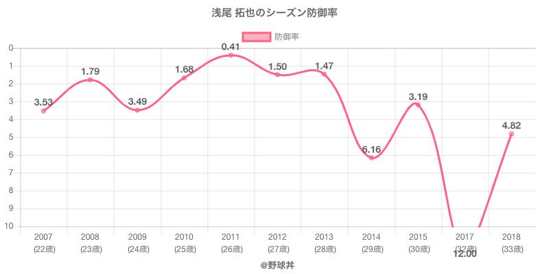 浅尾 拓也のシーズン防御率