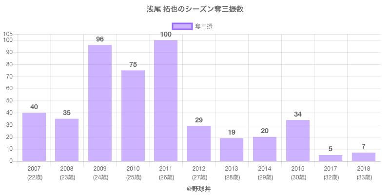 #浅尾 拓也のシーズン奪三振数