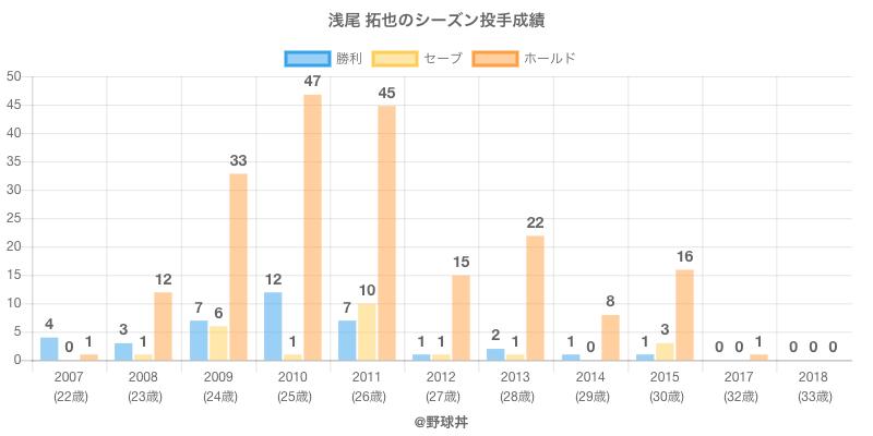 #浅尾 拓也のシーズン投手成績