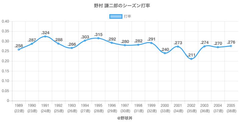 野村 謙二郎のシーズン打率