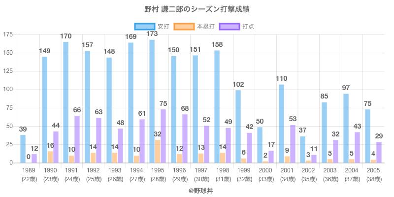 #野村 謙二郎のシーズン打撃成績
