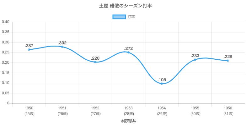 土屋 雅敬のシーズン打率