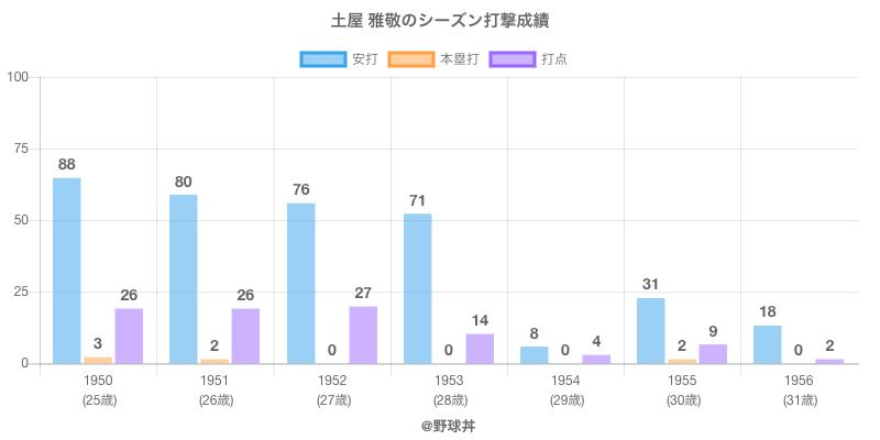 #土屋 雅敬のシーズン打撃成績