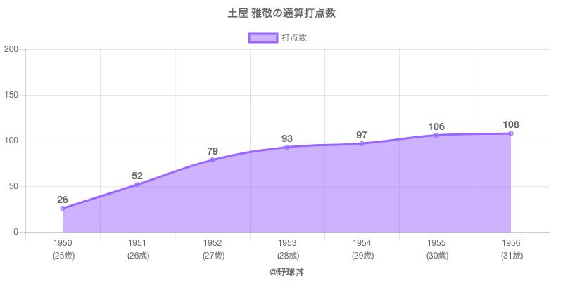 #土屋 雅敬の通算打点数