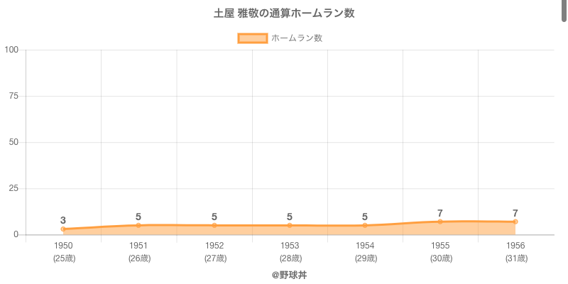 #土屋 雅敬の通算ホームラン数