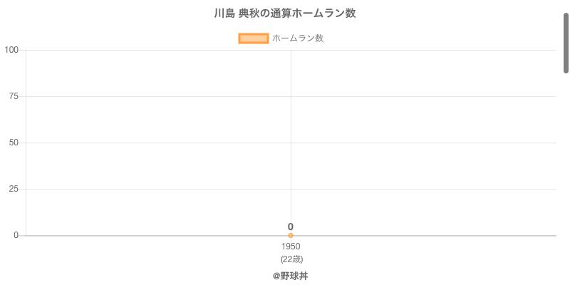 #川島 典秋の通算ホームラン数