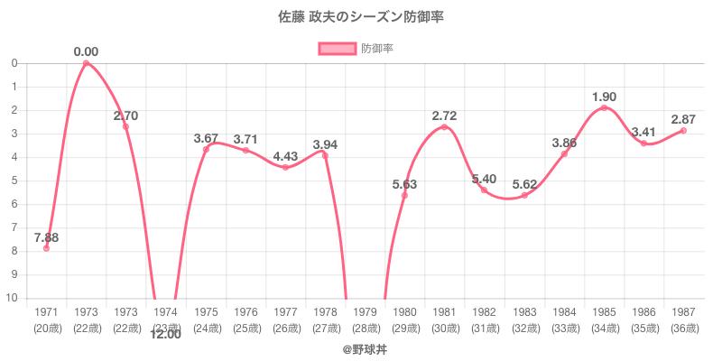 佐藤 政夫のシーズン防御率