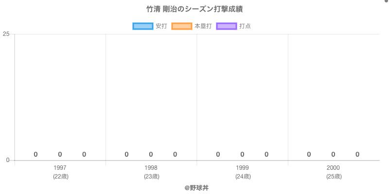 #竹清 剛治のシーズン打撃成績