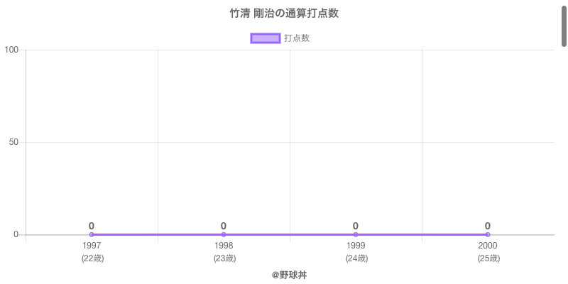 #竹清 剛治の通算打点数
