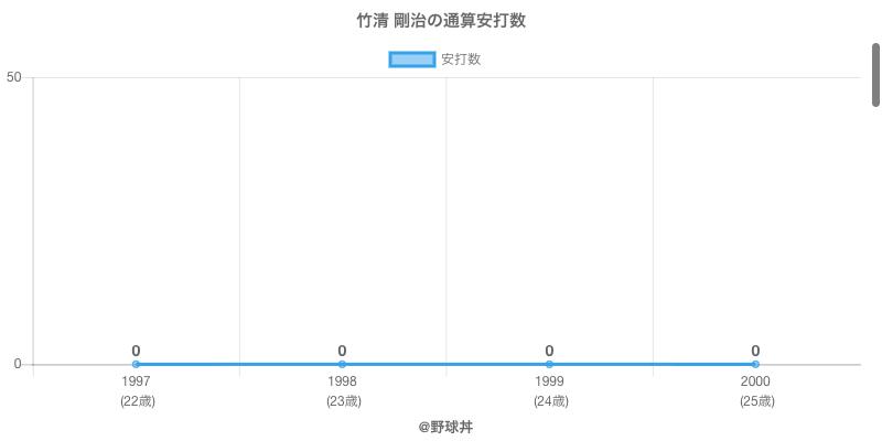 #竹清 剛治の通算安打数
