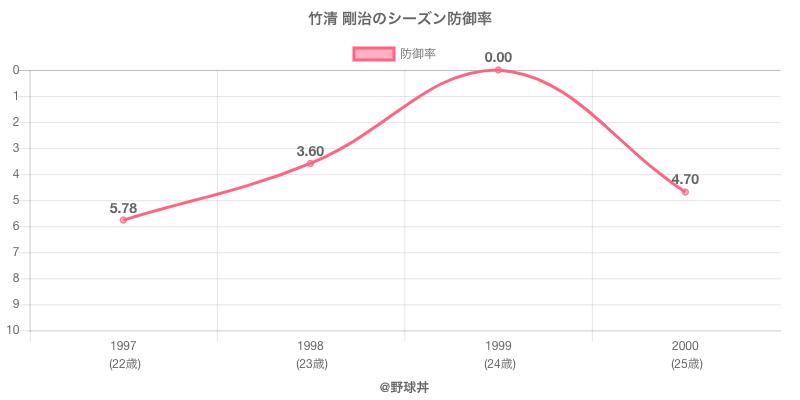 竹清 剛治のシーズン防御率