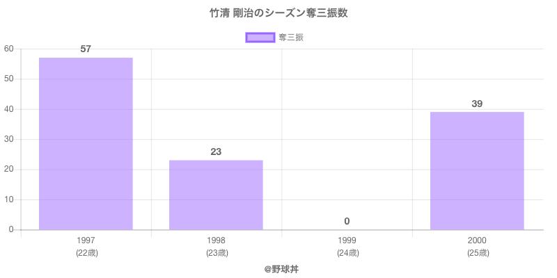 #竹清 剛治のシーズン奪三振数