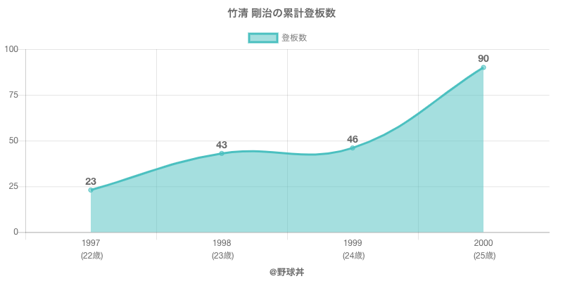 #竹清 剛治の累計登板数