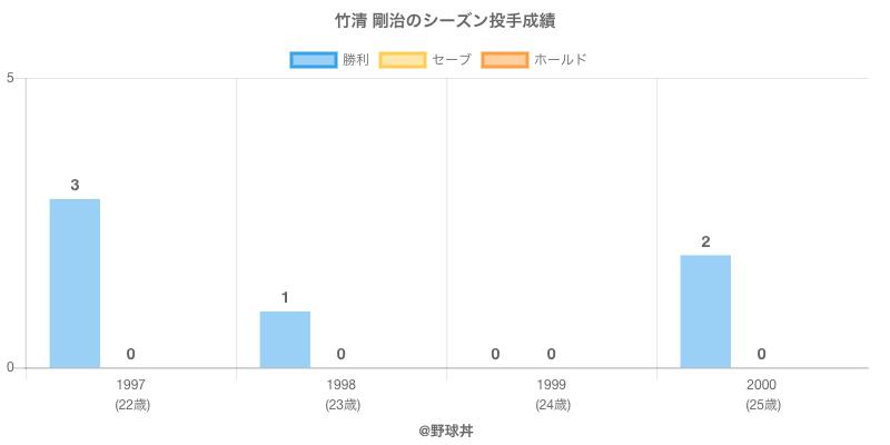#竹清 剛治のシーズン投手成績