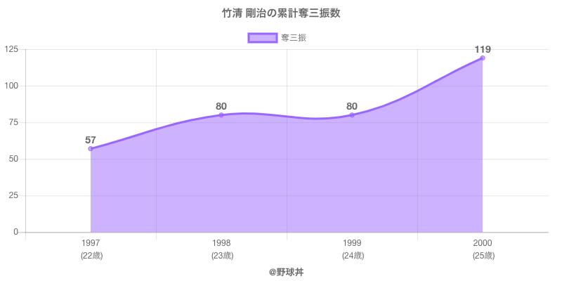 #竹清 剛治の累計奪三振数