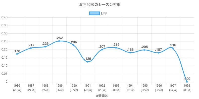 山下 和彦のシーズン打率