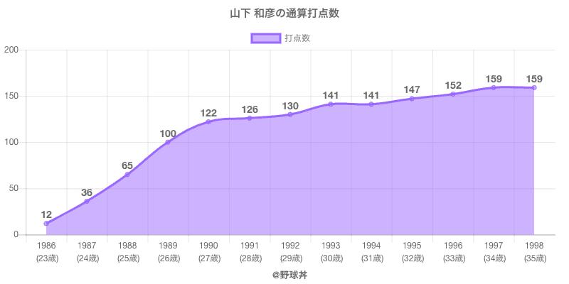 #山下 和彦の通算打点数