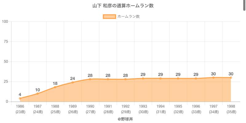#山下 和彦の通算ホームラン数