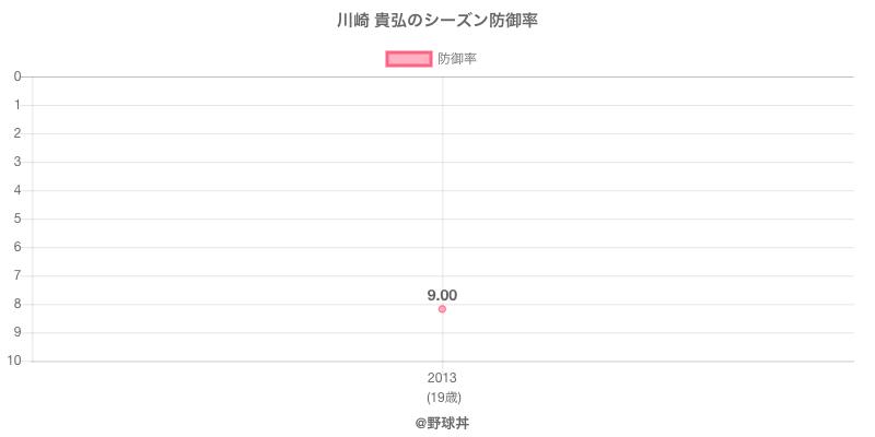 川崎 貴弘のシーズン防御率