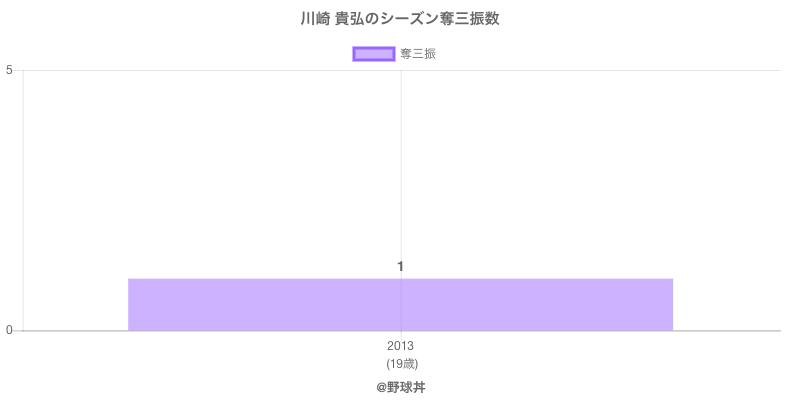 #川崎 貴弘のシーズン奪三振数