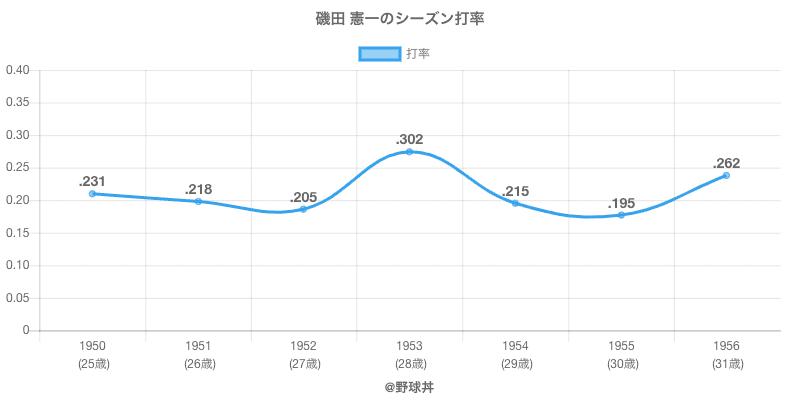 磯田 憲一のシーズン打率