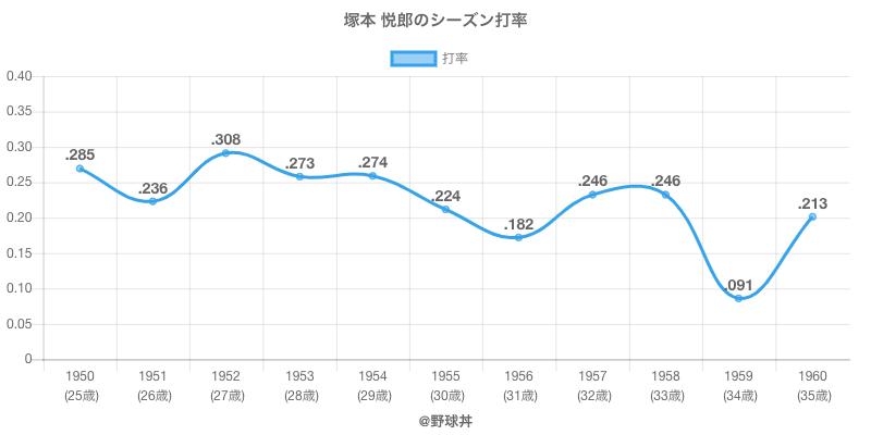 塚本 悦郎のシーズン打率