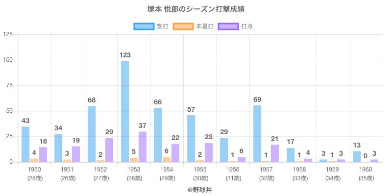 #塚本 悦郎のシーズン打撃成績