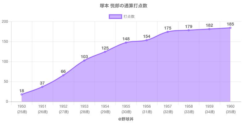 #塚本 悦郎の通算打点数
