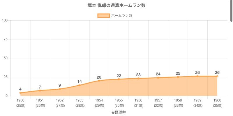 #塚本 悦郎の通算ホームラン数