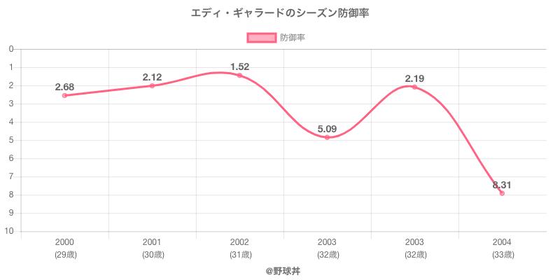エディ・ギャラードのシーズン防御率