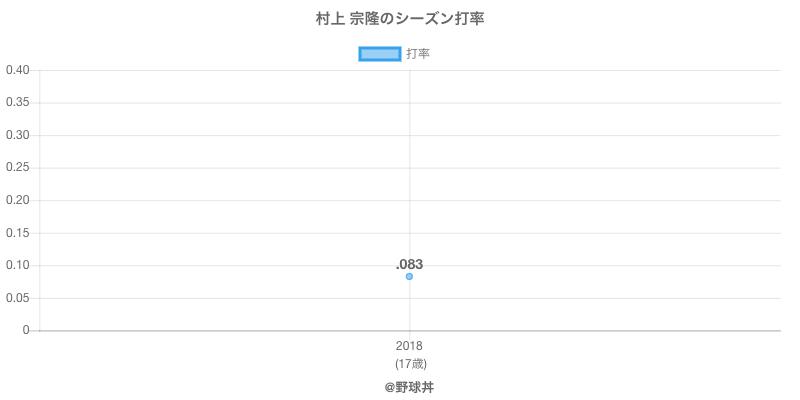 村上 宗隆のシーズン打率