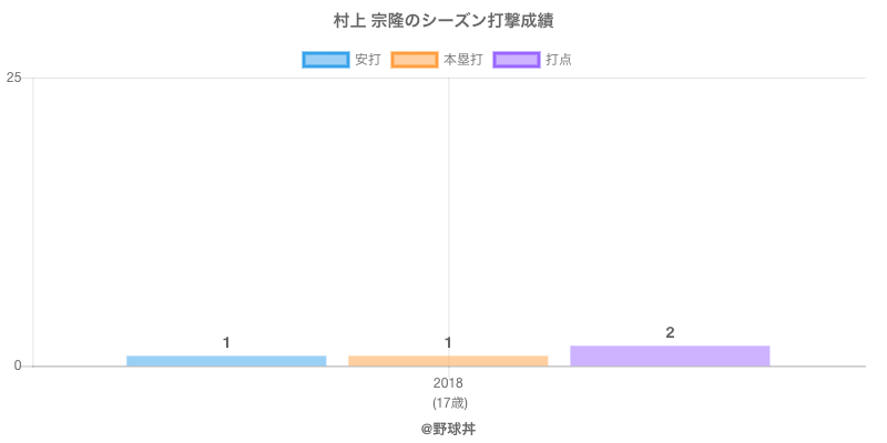 #村上 宗隆のシーズン打撃成績