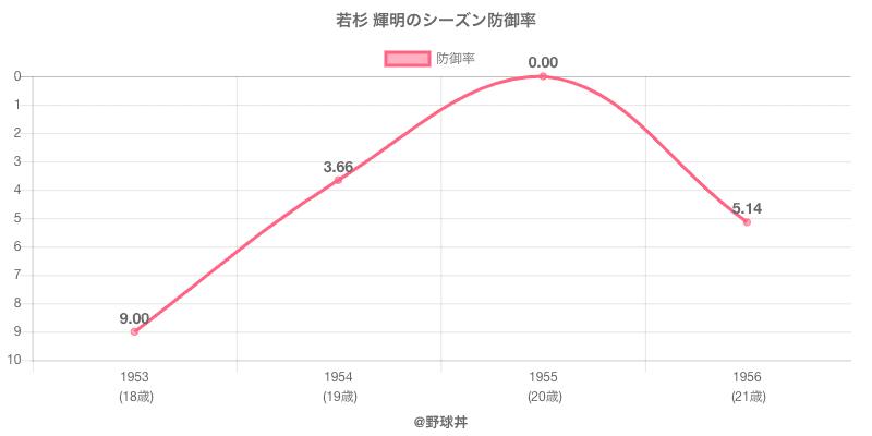 若杉 輝明のシーズン防御率