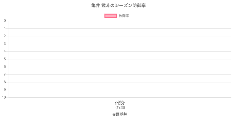 亀井 猛斗のシーズン防御率