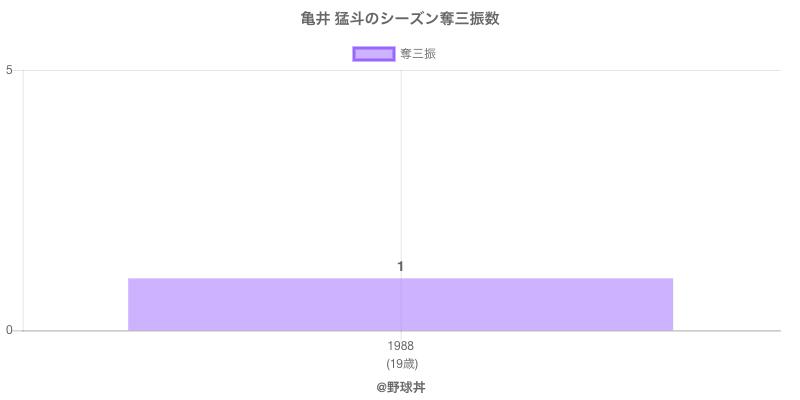 #亀井 猛斗のシーズン奪三振数