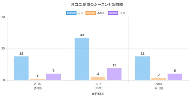 #オコエ 瑠偉のシーズン打撃成績
