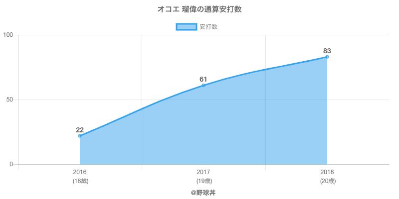 #オコエ 瑠偉の通算安打数