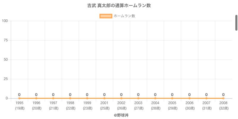 #吉武 真太郎の通算ホームラン数