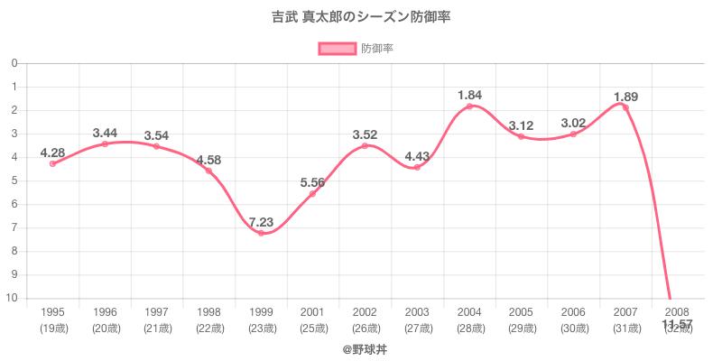 吉武 真太郎のシーズン防御率