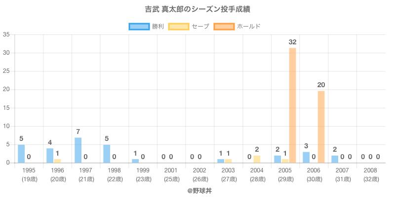 #吉武 真太郎のシーズン投手成績