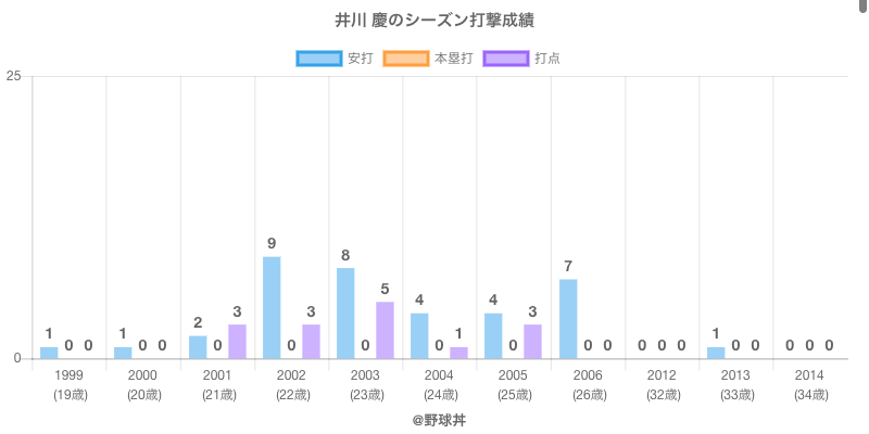 #井川 慶のシーズン打撃成績