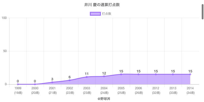 #井川 慶の通算打点数