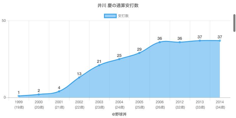 #井川 慶の通算安打数